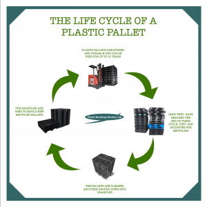 life-cycle-of-a-plastic-pallet-300x300 Recycling Plastic Pallets - Plastic Mouldings Northern