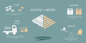 plastic-v-wood-infographic-300x150 The Advantages of Plastic Pallets - Plastic Mouldings Northern