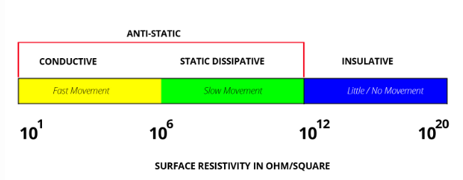 surface-resisitivity ESD Materials Explained - Plastic Mouldings Northern